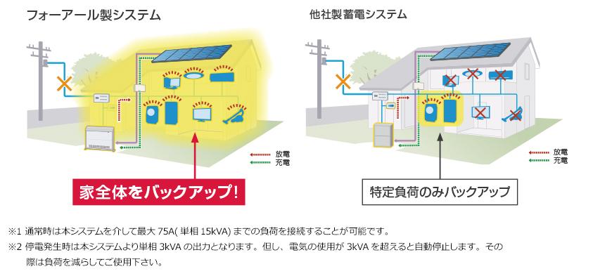 エネハンド蓄電池 家まるごとバックアップ