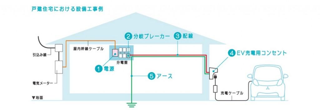 EVコンセントの配線図