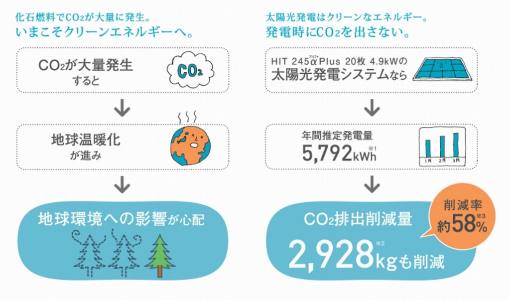 太陽光 CO2削減