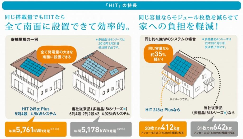 パナソニックHIT 太陽光発電のメリット