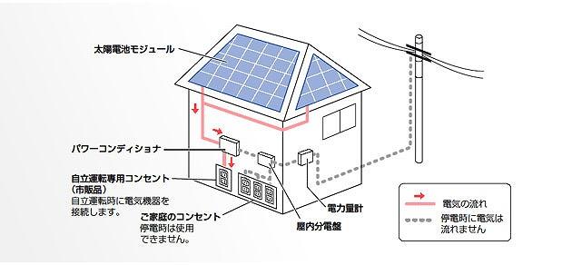 太陽光の停電時のイメージ
