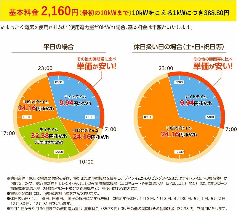 「はぴeタイム」の料金体系(円グラフ)