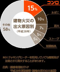 建物火災の出火原因別(平成28年)オレンジ
