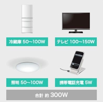 消費電力の目安