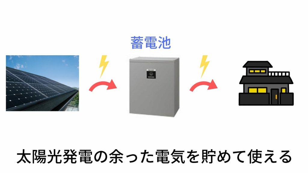 電気を貯めておくことができる