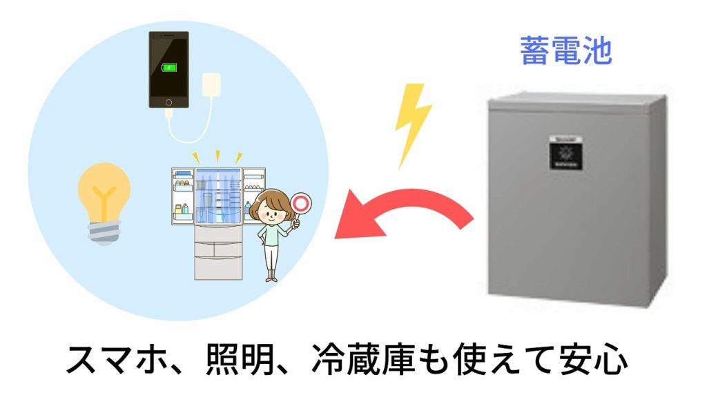 スマホ、照明、冷蔵庫も使えて安心