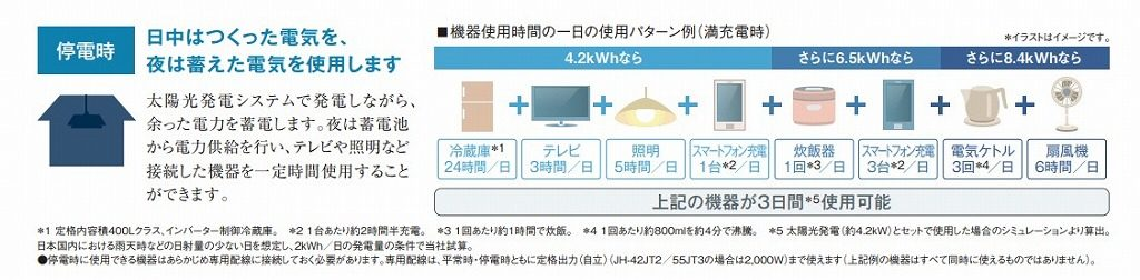 8.4KWhなら長期間の停電も安心