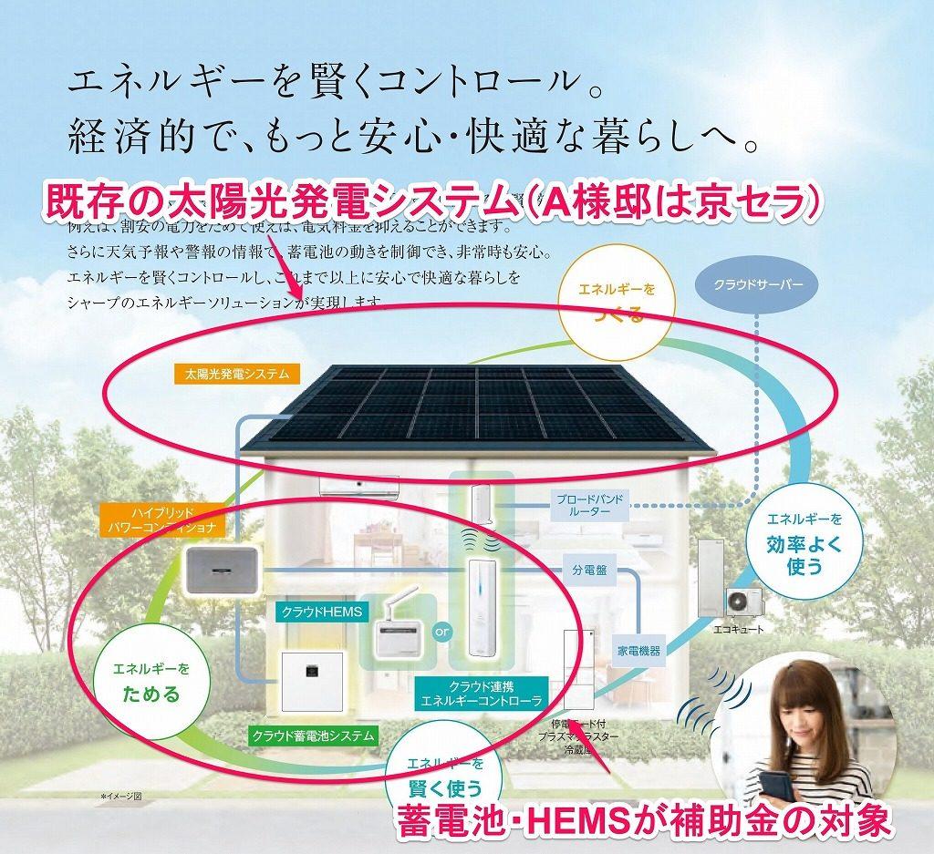 京セラ太陽光発電にシャープの蓄電池システム
