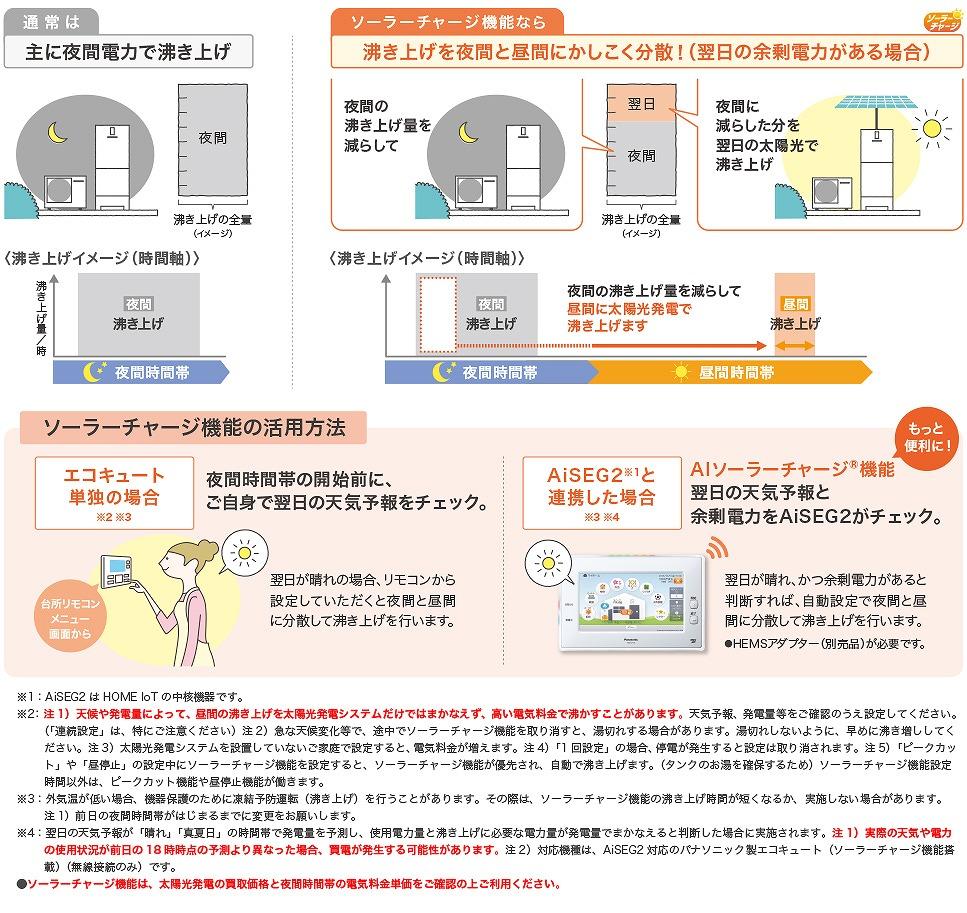 ソーラーチャージ機能の説明