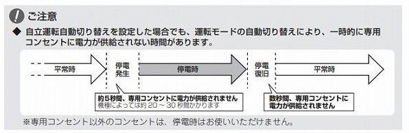 自立運転の自動切替のイメージ