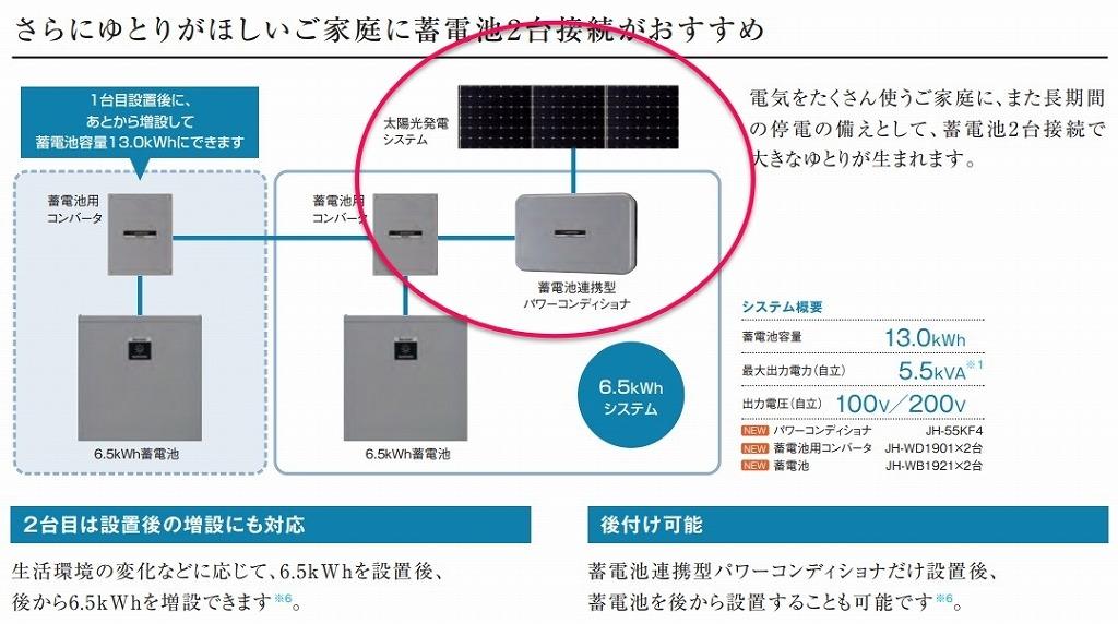 太陽光発電だけでも使用可能