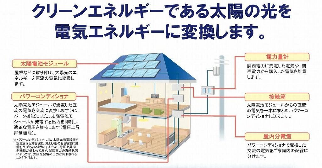 太陽光発電の機器の説明