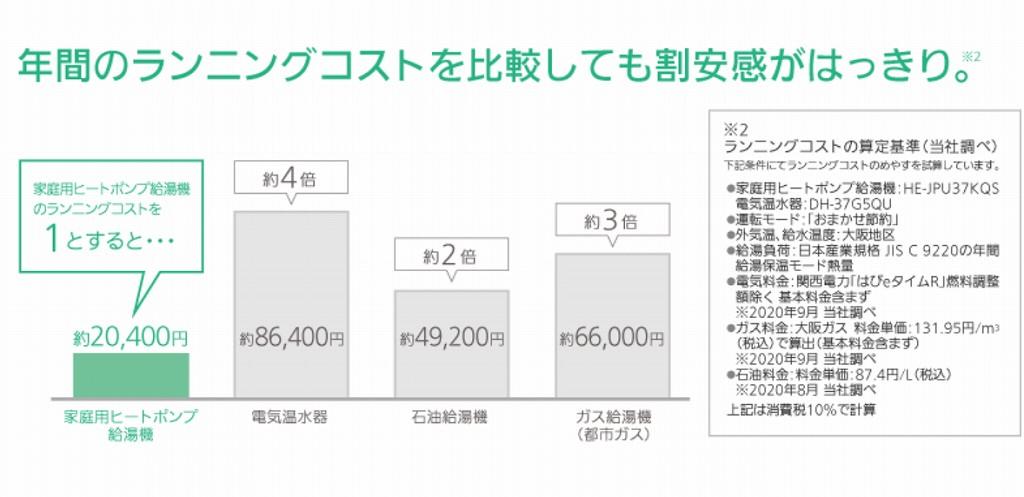エコキュートとガス給湯器の比較